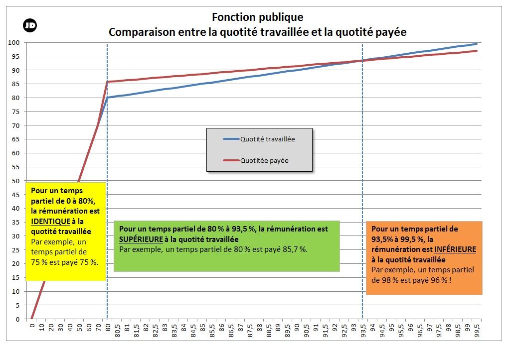 Comprendre Sa Fiche De Paye Blog De Julien Delmas